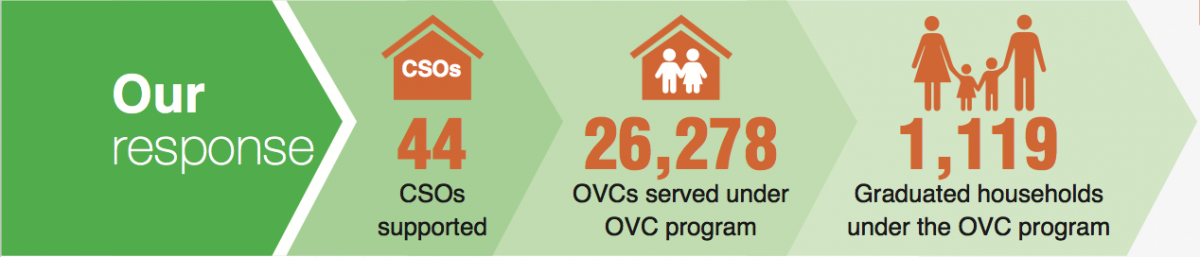 Our Response - Changing lives through empowering OVC households