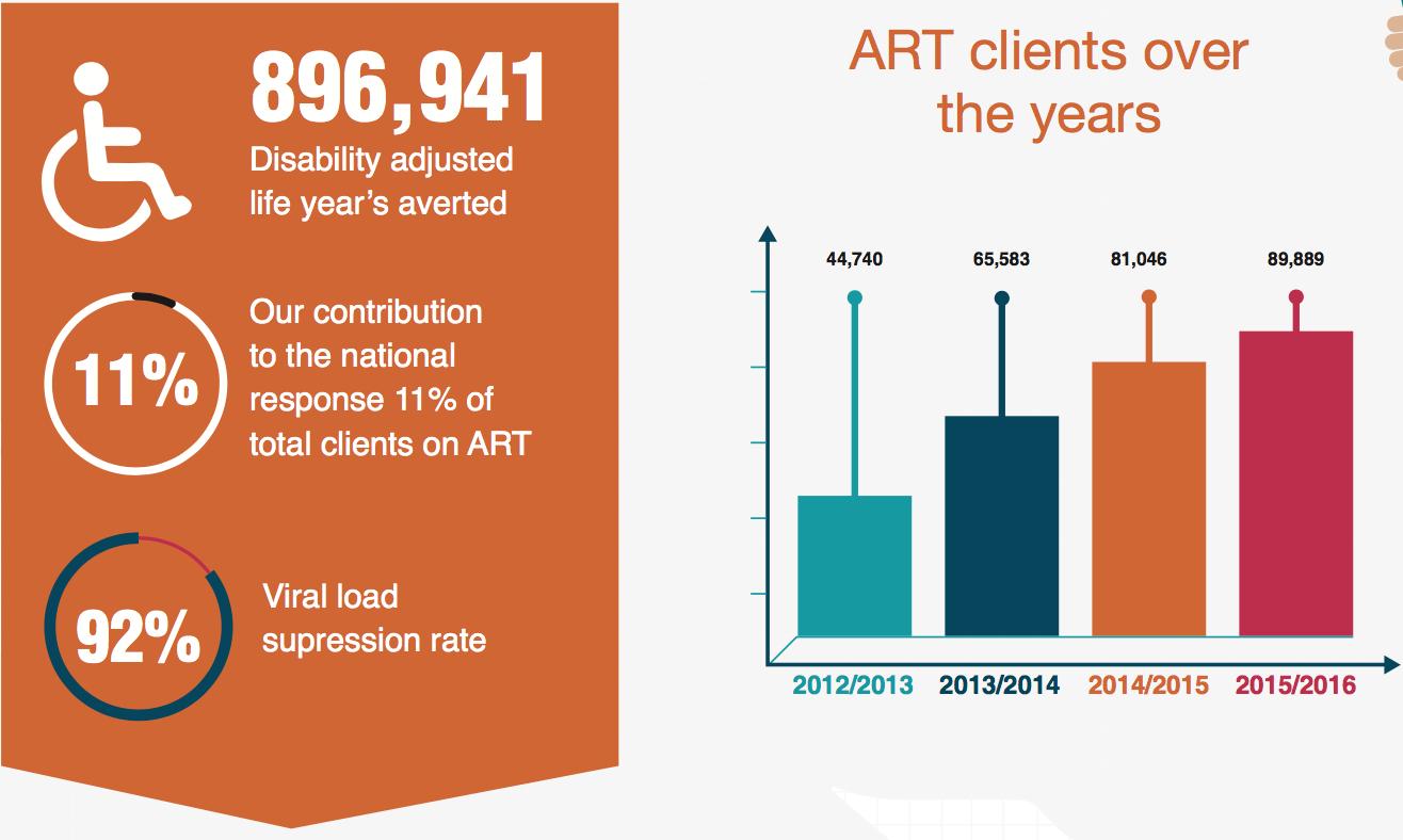 Saving lives through expanding access to ART