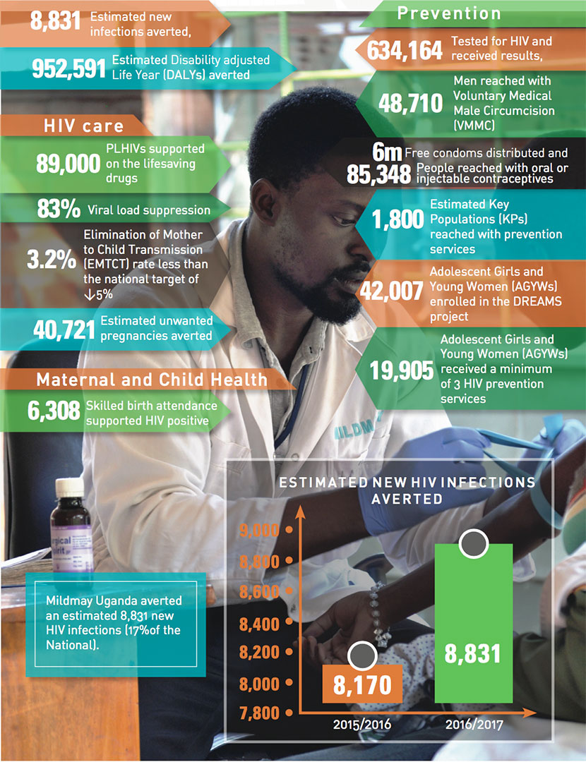 Mildmay Report 2017 - Our Impact at a Glance