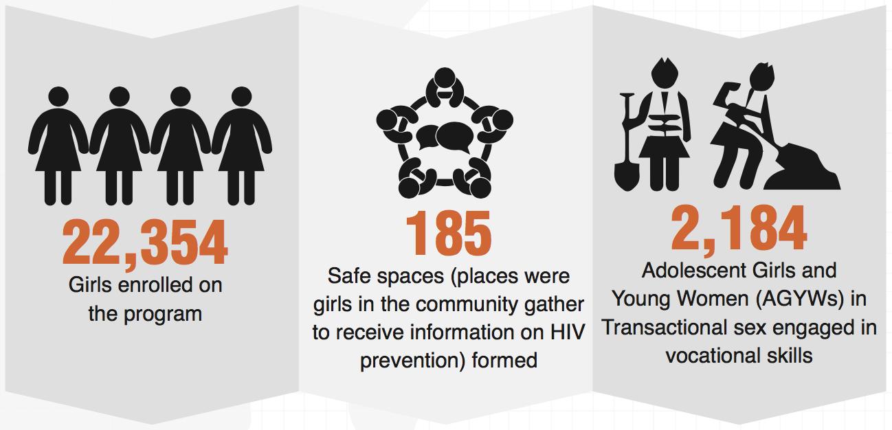 Statistics - Saving lives through empowering young girls